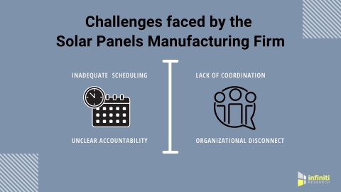 Challenges faced by the Solar Panel Manufacturing Firm (Graphic: Business Wire)
