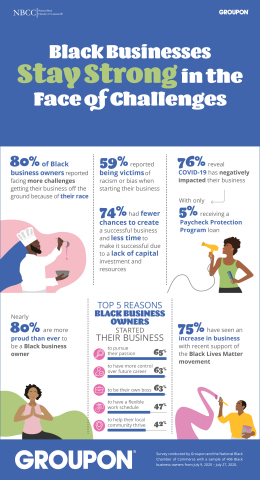 A Groupon and National Black Chamber of Commerce survey of more than 400 Black small business owners found that 75% have seen an increase in business since protests sparked by the death of George Floyd began. (Graphic: Business Wire)