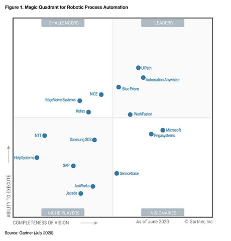 Kofax Recognized in 2020 Gartner Magic Quadrant for Robotic Process Automation Report (Graphic: Business Wire)