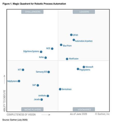 Kofax Recognized in 2020 Gartner Magic Quadrant for Robotic Process Automation Report (Graphic: Business Wire)