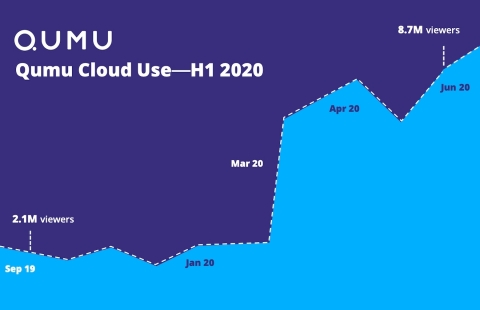 Qumu Cloud Use: H1 2020 (Graphic: Business Wire)
