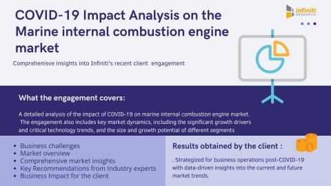 Infiniti has recently announced the completion of its FREE downloadable resource on COVID-19 Impact Analysis on the Marine internal combustion engine market. (Graphic: Business Wire)