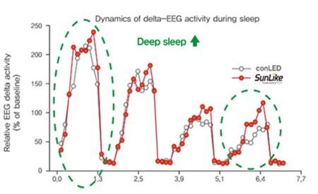 Abb. 2. EEG-Vergleich von SunLike-LED und herkömmlicher LED (Quelle: https://journals.sagepub.com/doi/full/10.1177/1477153519828419) (Grafik: Business Wire)