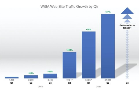 WiSA Web Site Traffic Growth by Qtr (Graphic: Business Wire)