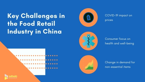 Key Challenges in the Food Retail Industry in China (Graphic: Business Wire)