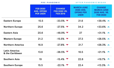 From February 2019 to February 2020, all regions saw average app opens per user per month decline. March-June 2020 reversed this trend with all regions seeing growth. (Graphic: Business Wire)