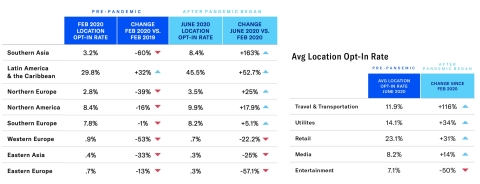 Among world regions and industry verticals, location opt-in rates vary significantly. The pandemic reversed a widespread year-over-year decline in these rates by region, while four of the five industry verticals with the highest location opt-in rates saw significant growth. (Graphic: Business Wire)