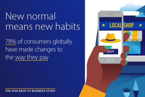 Visa Back to Business study finds 78% of global consumers have changed how they pay for things amidst COVID-19 (Graphic: Business Wire)