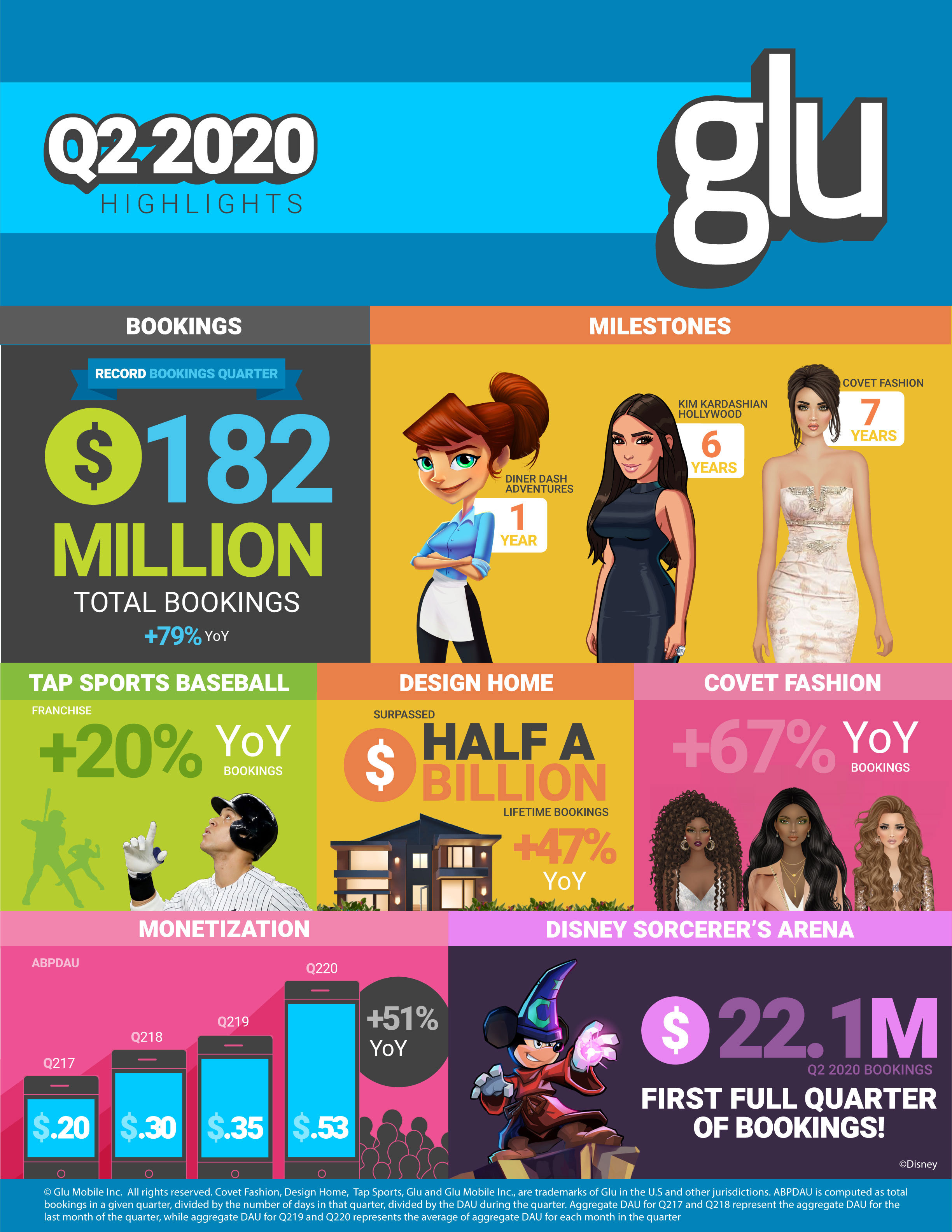 Glu Reports Second Quarter 2020 Financial Results Business Wire