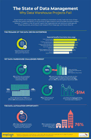 New research from SnapLogic and Vanson Bourne uncovers the organizational and technical challenges blocking data warehousing success (Graphic: Business Wire)