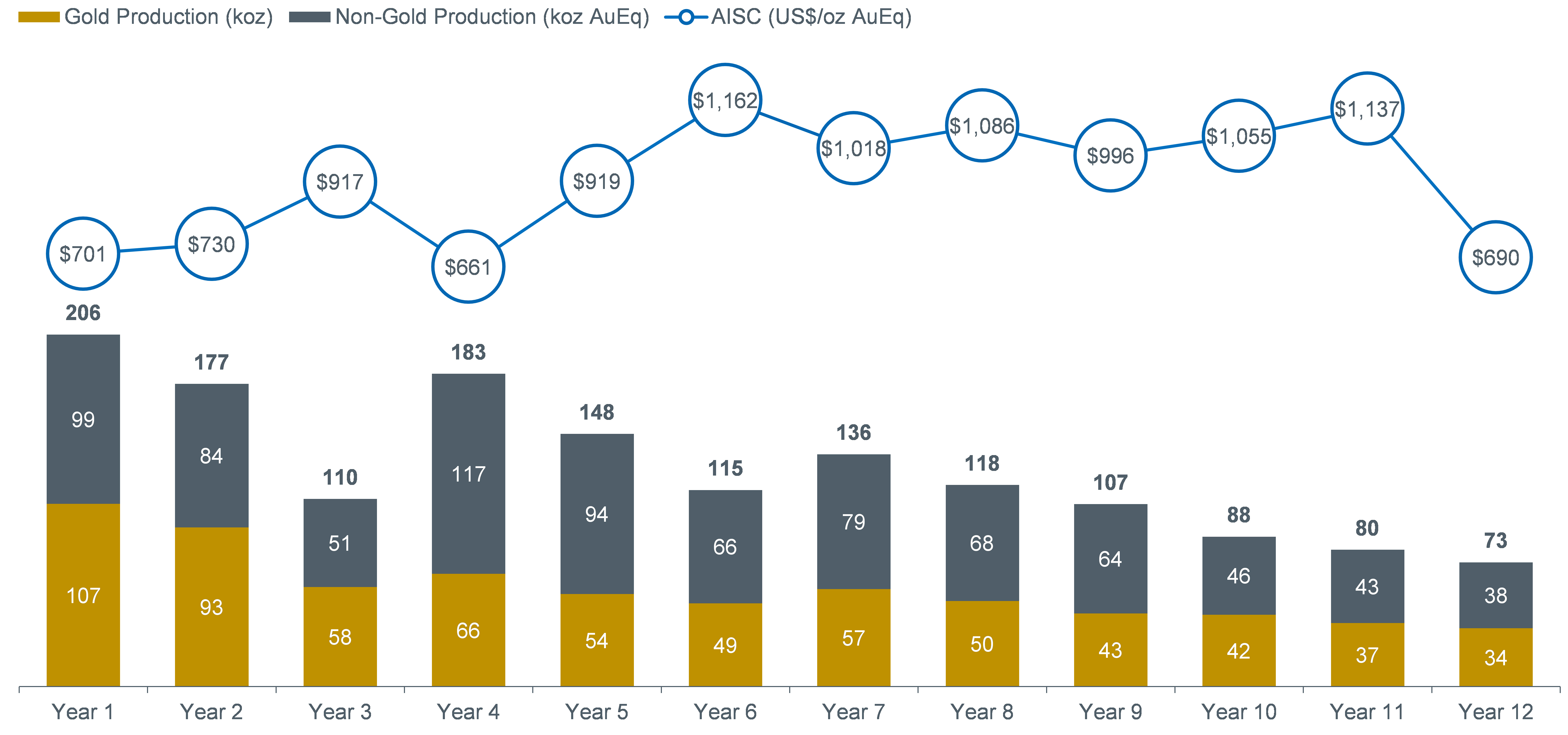 Figure 1: Production Profile - The production profile at Base Case metal prices is shown in Figure 1.