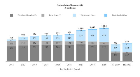 """We believe that the significant growth over the last several years in subscriptions to our products demonstrates the success of our """"subscription-first"""" strategy and the willingness of our readers to pay for high-quality journalism. The following charts illustrate the acceleration in net digital-only subscription additions and corresponding subscription revenues as well as the relative stability of our print domestic home delivery subscription products since the launch of the digital pay model in 2011.  (1) Amounts may not add due to rounding.  (2) Print domestic home delivery subscriptions include free access to some or all of our digital products.  (3) Print Other includes single copy, NYT International and other subscription revenues.  Note: Revenues for 2012 and 2017 include the impact of an additional week (Graphic: Business Wire)"""