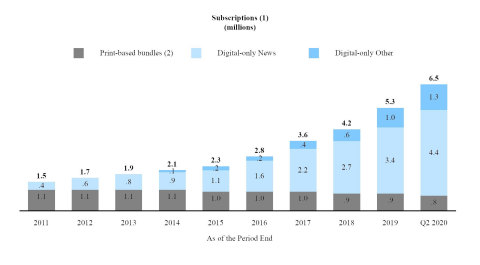 """We believe that the significant growth over the last several years in subscriptions to our products demonstrates the success of our """"subscription-first"""" strategy and the willingness of our readers to pay for high-quality journalism. The following charts illustrate the acceleration in net digital-only subscription additions and corresponding subscription revenues as well as the relative stability of our print domestic home delivery subscription products since the launch of the digital pay model in 2011.  (1) Amounts may not add due to rounding.  (2) Print domestic home delivery subscriptions include free access to some or all of our digital products.  (3) Print Other includes single copy, NYT International and other subscription revenues.  Note: Revenues for 2012 and 2017 include the impact of an additional week. (Graphic: Business Wire)"""