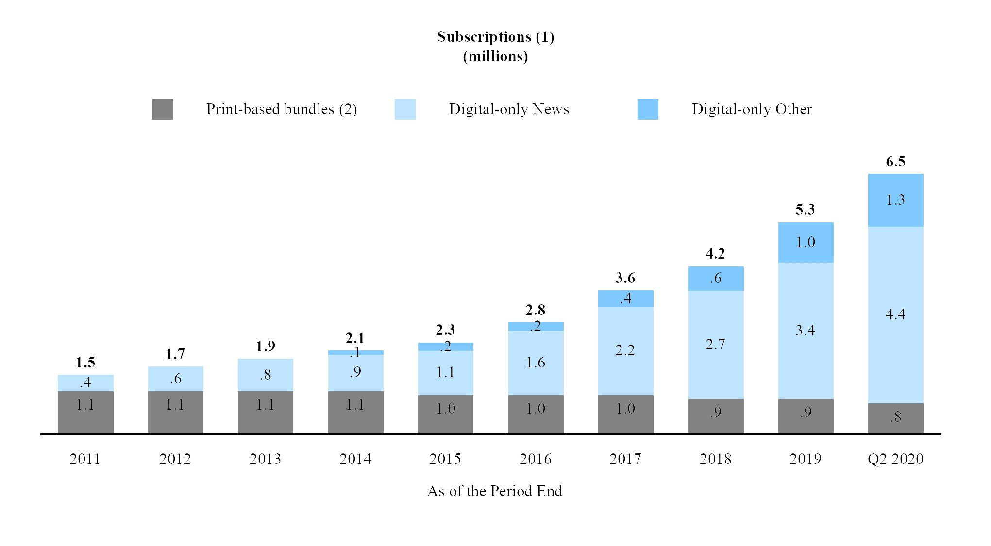 The New York Times Company Reports 2020 Second Quarter Results Business Wire