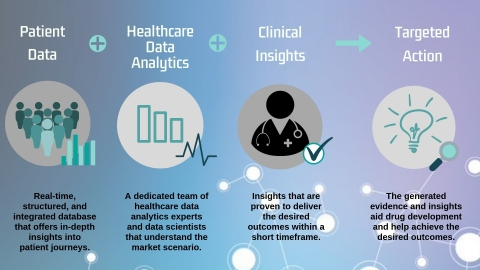 How Quantzig's healthcare analytics solutions help drive positive business outcomes (Graphic: Business Wire)