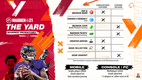 Madden NFL 21 The Yard (Graphic: Business Wire)