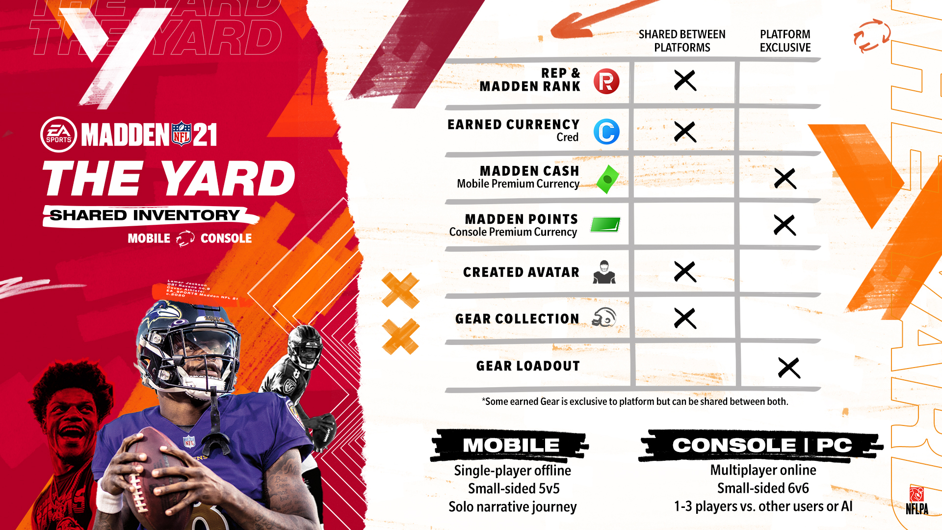 Ea Sports Unveils The Yard A New Backyard Football Inspired Experience Coming To Madden Nfl 21 Business Wire