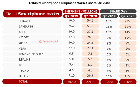 Smartphone Shipment Market Share Q2 2020 *Lenovo includes Motorola and we have revised Lenovo Group estimates (Graphic: Business Wire)