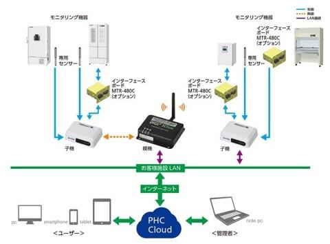 LabAlert Proの接続の仕組み(画像:PHC株式会社)