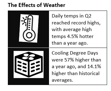 Hotter-than-normal weather was the primary driver in Pinnacle West's second-quarter earnings improvement over the year-ago period. (Graphic: Business Wire)