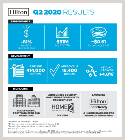 Hilton Reports Second Quarter 2020 Results (Graphic: Business Wire)