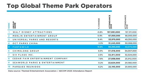 Top Global Theme Park Operators Data Source: Themed Entertainment Association / AECOM 2020 Attendance Report