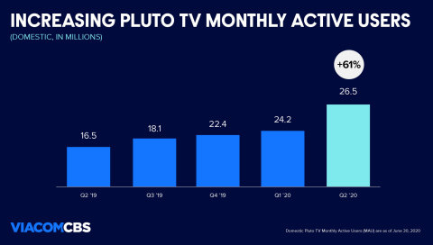 Pluto TV maintained its position as the #1 ad-supported streaming TV service in the US, with its domestic monthly active users growing to 26.5M, up 61% year-over-year. (Graphic: Business Wire)