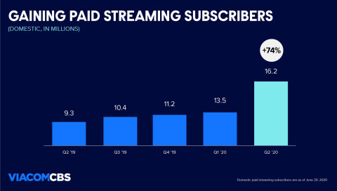 Domestic pay streaming subscribers reached 16.2M, up 74% year-over-year. (Graphic: Business Wire)