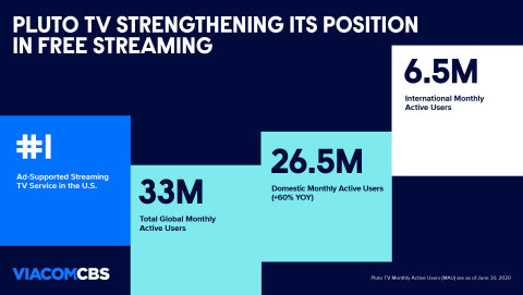 Pluto TV continued to build on its strong momentum in the US and internationally. (Graphic: Business Wire)