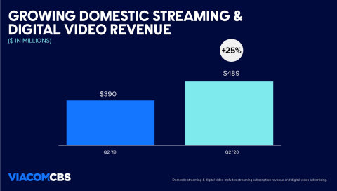 Domestic streaming and digital video revenue rose to $489M, up 25% year-over-year. (Graphic: Business Wire)