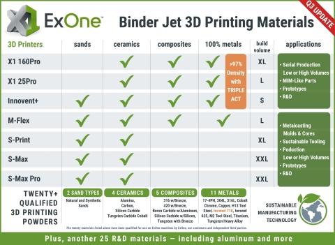 With the addition of Inconel 718, ExOne now offers 22 qualified materials for binder jet 3D printing. Another two dozen materials are available for R&D printing. Learn more at www.exone.com/metalmaterials. (Photo: Business Wire)