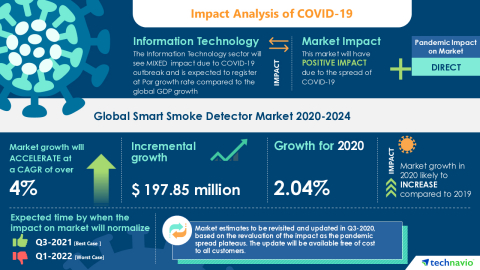 Technavio has announced its latest market research report titled Global Smart Smoke Detector Market 2020-2024 (Graphic: Business Wire)