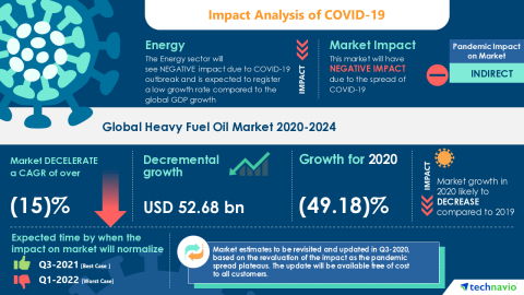 Technavio has announced its latest market research report titled Global Heavy Fuel Oil Market 2020-2024 (Photo: Business Wire)