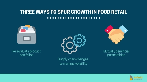 Strategic Moves for Growth in the Food Retail Industry (Graphic: Business Wire)