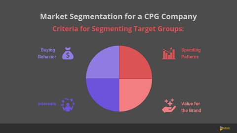 Market Segmentation Analysis for a CPG Company (Graphic: Business Wire)