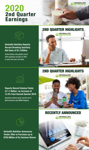 Herbalife Nutrition Second Quarter 2020 Earnings Infographic (Graphic: Business Wire)