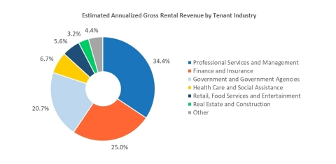 Figure 1, Estimated Annualized Gross Rental Revenue by Tenant Industry (Photo: Business Wire)