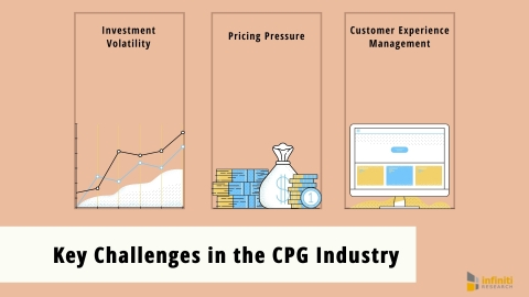 Key Challenges in the CPG Industry (Graphic: Business Wire)