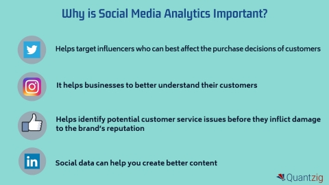 Why is Social Media Analytics Important? (Graphic: Business Wire)