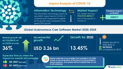 Technavio has announced its latest market research report titled Global Autonomous Cars Software Market 2020-2024 (Graphic: Business Wire)