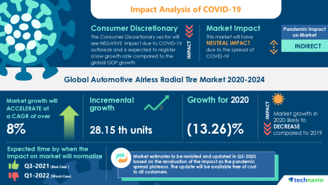 Technavio has announced its latest market research report titled Global Automotive Airless Radial Tire Market 2020-2024 (Graphic: Business Wire).