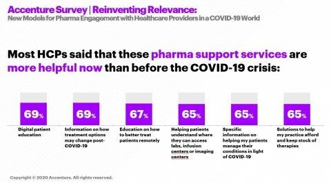 Most healthcare providers said that these pharma support services are more helpful than before the COVID-19 crisis (Graphic: Business Wire)