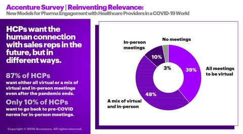 Healthcare providers want the human connection with sales reps in the future, but in different ways (Graphic: Business Wire)