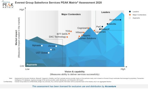 Everest Group positions Accenture as a leader in Salesforce Services PEAK Matrix® Assessment 2020 report (Graphic: Business Wire)