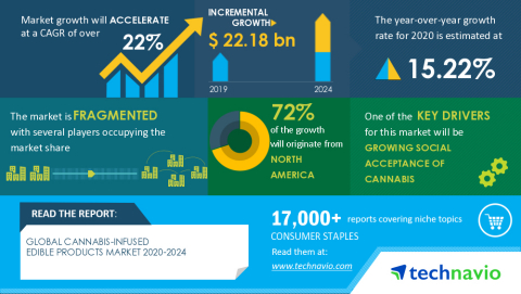 Technavio has announced its latest market research report titled Global Cannabis-infused Edible Products Market 2020-2024 (Graphic: Business Wire)