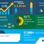 Global Industrial Hemp Market Analysis Highlights the Impact of COVID-19 2020-2024 | High Demand from Textile Industry to Boost Market Growth | Technavio