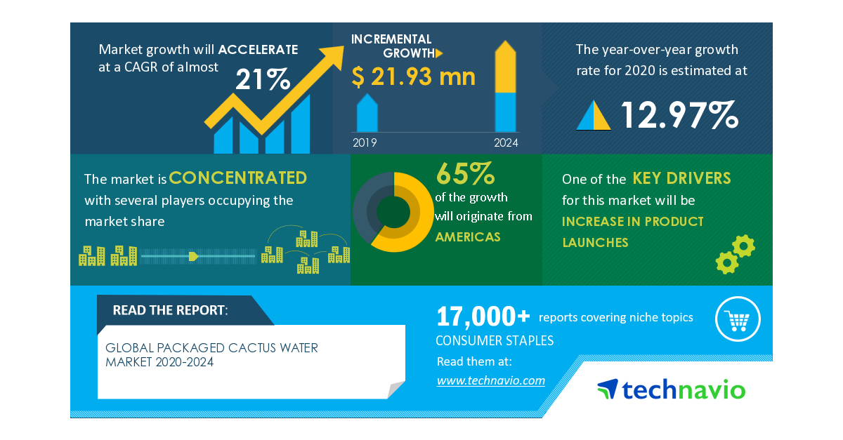 Analysis on Impact of COVID-19: Packaged Cactus Water Market 2020-2024 | Evolving Opportunities with CALIWATER and EVISSI USA LLC | Technavio - Business Wire