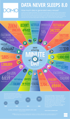 """Domo Releases Eighth Annual """"Data Never Sleeps"""" Infographic (Graphic: Business Wire)"""