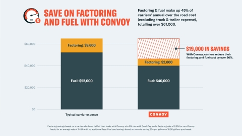 Convoy Fuel Card Savings (Graphic: Business Wire)