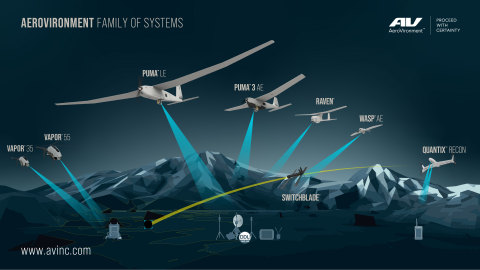 AeroVironment's family of systems provide multi-mission capabilities for defense and commercial customers, and precision strike at the battlefield's edge. (Graphic: AeroVironment)